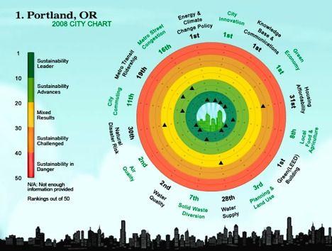 portland-chart