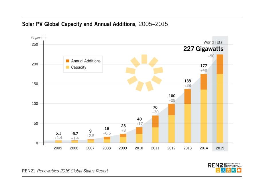 ren21-gsr2016-solar-additions.jpg