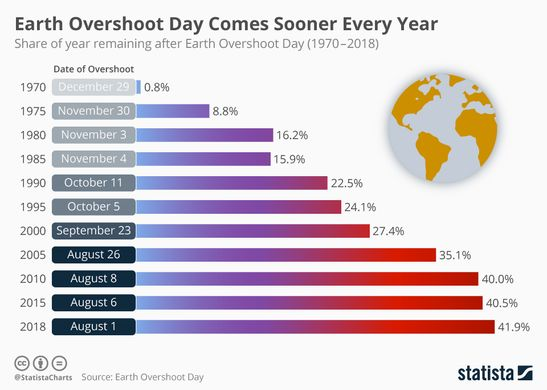 http---infographic.statista.com-normal-chartoftheday_15026_earth_overshoot_day_comes_sooner_every_year_n